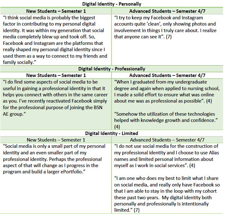 Table 6: Examples of Digital Identity responses