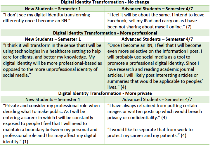 Table 7: Examples of Digital Identity Transformation responses