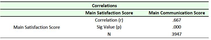 Table 10 Correlation between Satisfaction and Communication