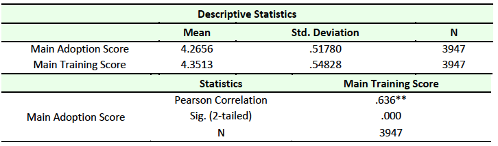 Table 11 Correlation Between Training and Adoption