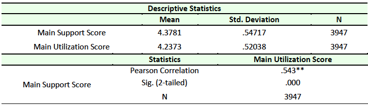 Table 14 Correlation Between Support and Utilization