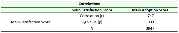 Table 4 Correlation between Satisfaction and Adoption