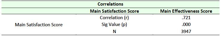 Table 5 Correlation between Satisfaction and Effectiveness