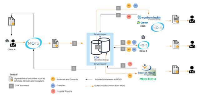 Figure 2: CDX document distribution flow
